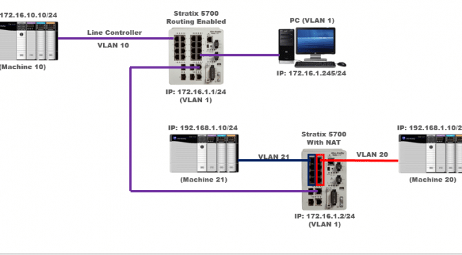 Stratix 5700 NAT Network Layout