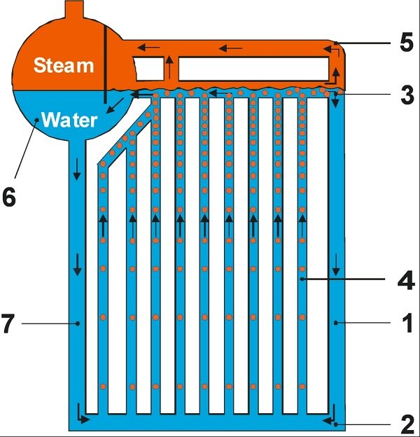 What is a boiler - Water Tube Boiler