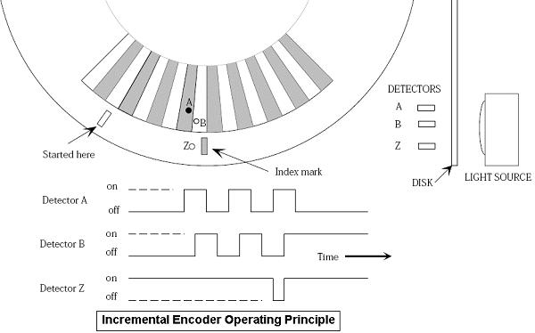 What is an Encoder - Incremental Encoder