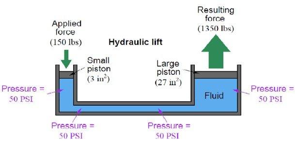 Actuator that uses Pascal's Principle