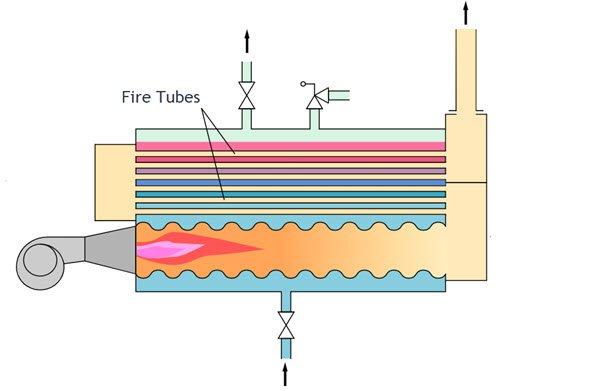What is a boiler - Fire Tube Boiler