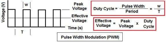 What is a Servo Motor - PWM