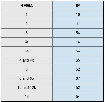 NEMA Ratings vs IP Ratings - Comparison